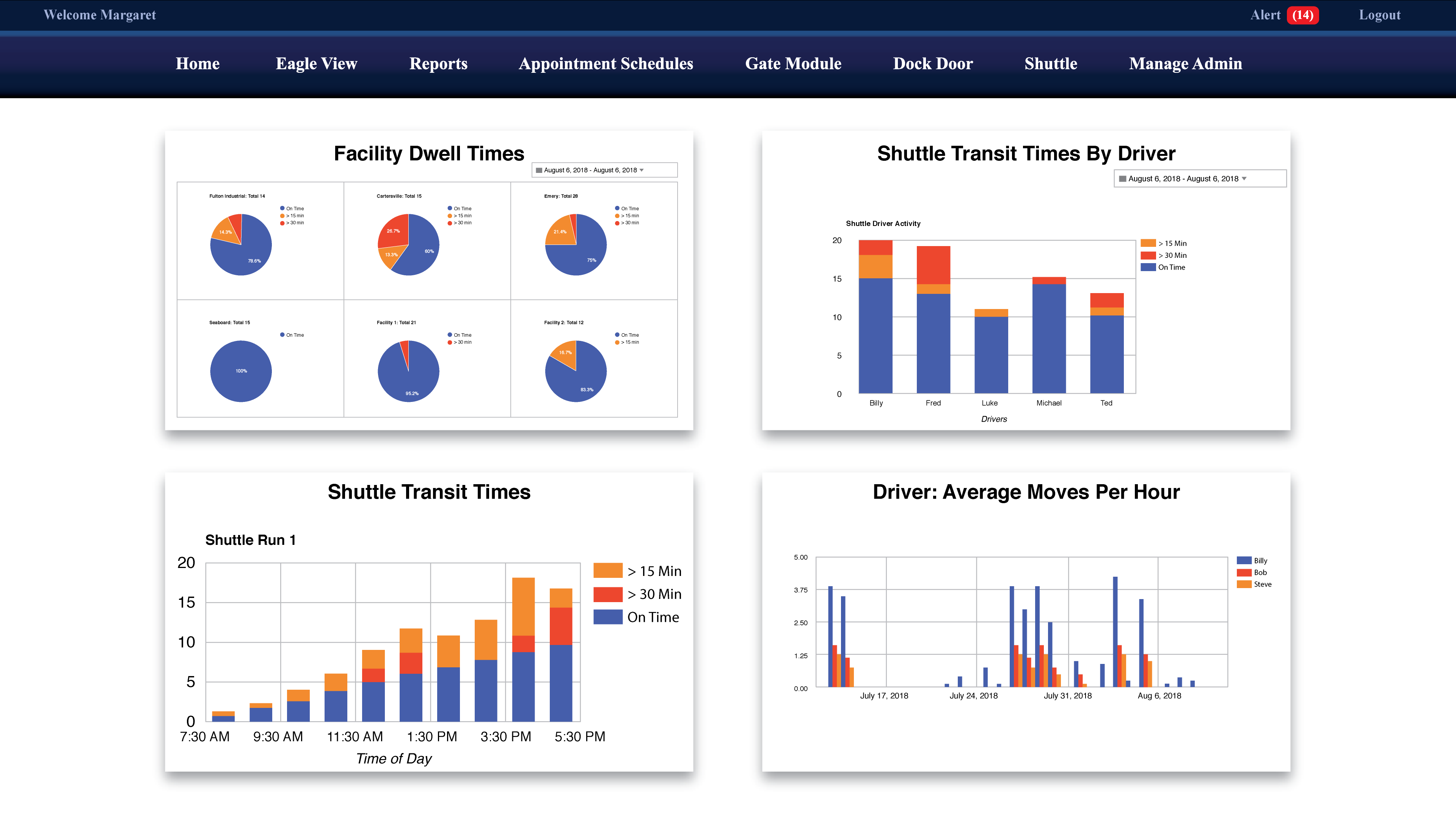 YMS dashboard showing facility dwell times, shuttle transit times by driver, shuttle transit times, and average moves per hour